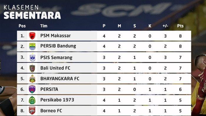 Hasil, Klasemen, Top Skor Liga 1 Setelah PSM Menang, Persib Imbang, Youssef Ezzejjari 4 Gol
