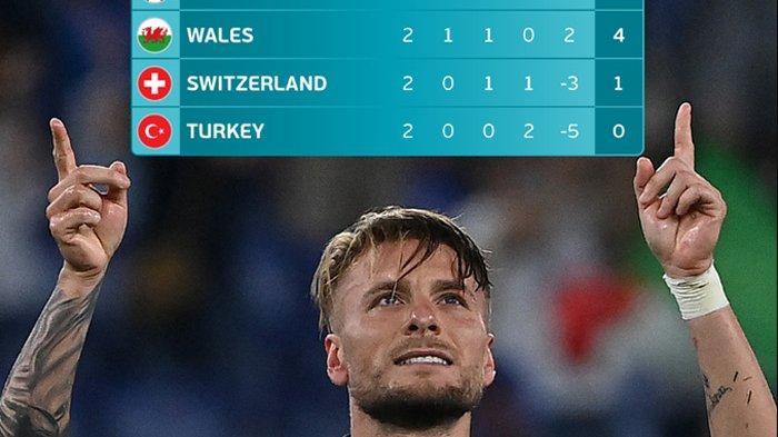 Hasil, Klasemen, Top Skor Piala Eropa 2021, Turki Kalah Lagi, Italia Menang, Raih Tiket 16 Besar