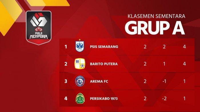 Hasil, Klasemen, Top Skor Piala Menpora Setelah PSIS Menang, Barito Putera Menang, Fandi Eko 2 Gol