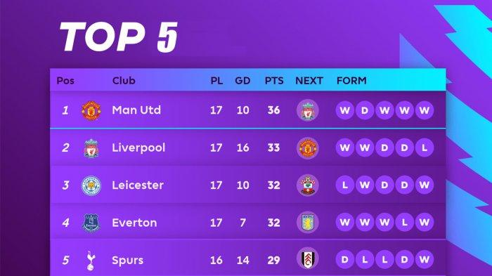 Hasil, Klasemen, Top Skor Liga Inggris Setelah Everton Menang, MU Menang, Mohamed Salah 13 Gol