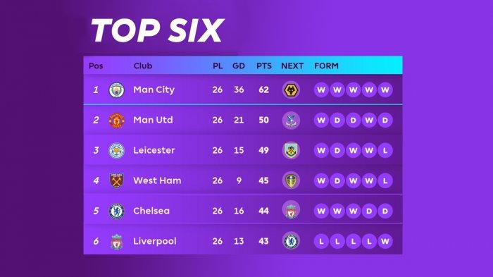 Hasil, Klasemen, Top Skor Liga Inggris Setelah Chelsea vs MU Seri, Arsenal Menang, Harry Kane 14 Gol