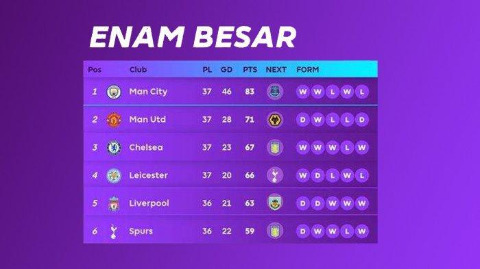 Hasil, Klasemen, Top Skor Liga Inggris Setelah Chelsea Menang, MU Imbang, City Kalah, Kane 22 Gol