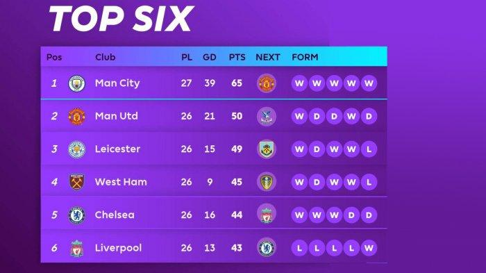 Hasil, Klasemen, Top Skor Liga Inggris Setelah Man City Menang Lawan Wolves, Riyad Mahrez 7 Gol