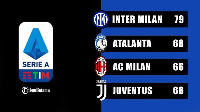 Hasil, Klasemen, Top Skor Liga Italia Setelah Juventus Imbang, Inter Milan Menang, Ronaldo 25 Gol
