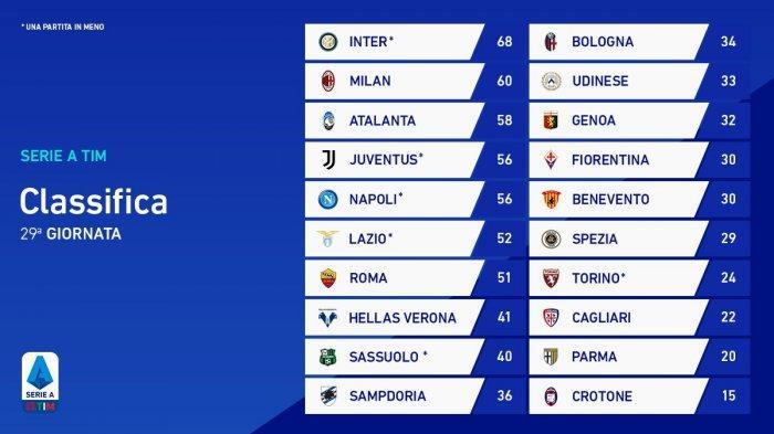 Hasil, Klasemen, Top Skor Liga Italia Setelah AC Milan, Juventus Seri, Inter Menang, Ronaldo 24 Gol