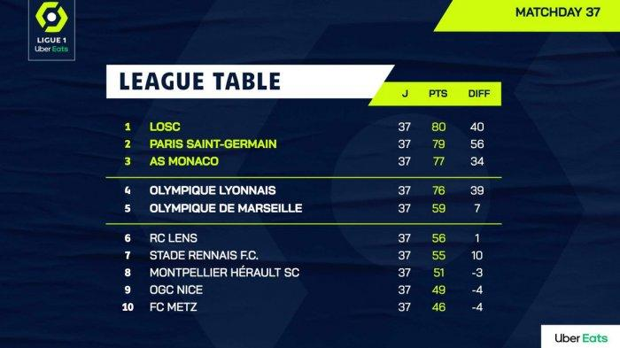 Hasil, Klasemen, Top Skor Liga Prancis Setelah Lille Seri, PSG Menang, Kylian Mbappe 26 Gol