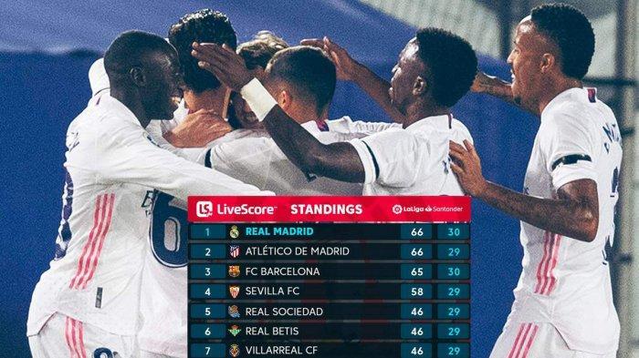 Hasil, Klasemen, Top Skor Liga Spanyol Setelah Real Madrid Menang, Barca Kalah, Karim Benzema 19 Gol