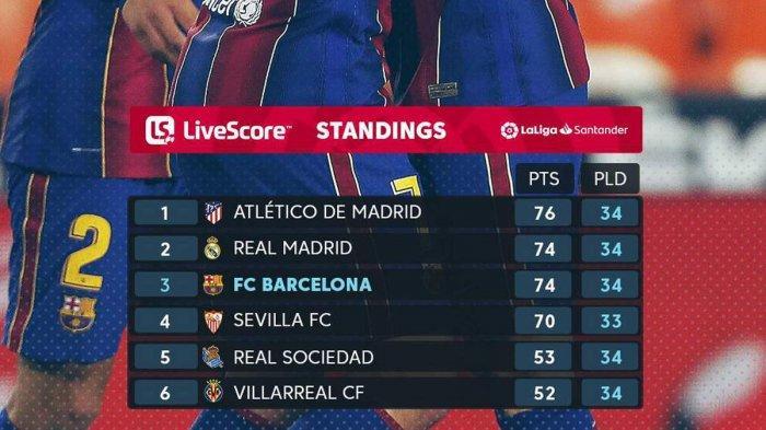 Hasil, Klasemen, Top Skor Liga Spanyol Setelah Barcelona Menang, Valencia Kalah, Lionel Messi 28 Gol