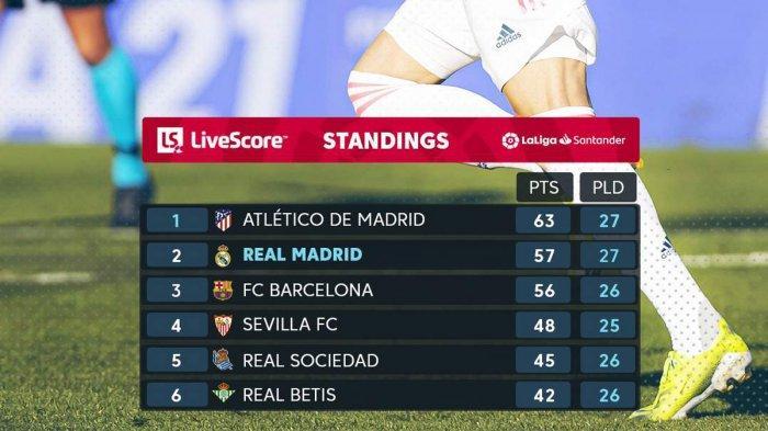 Hasil, Klasemen, Top Skor Liga Spanyol Setelah Atletico Imbang, Madrid Menang, Karim Benzema 15 Gol