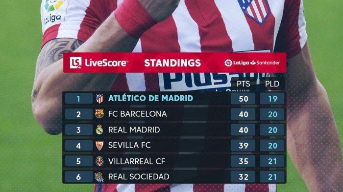 Hasil, Klasemen, Top Skor Liga Spanyol Setelah Atletico & Barca Menang, Suarez 14 Gol, Messi 12 Gol