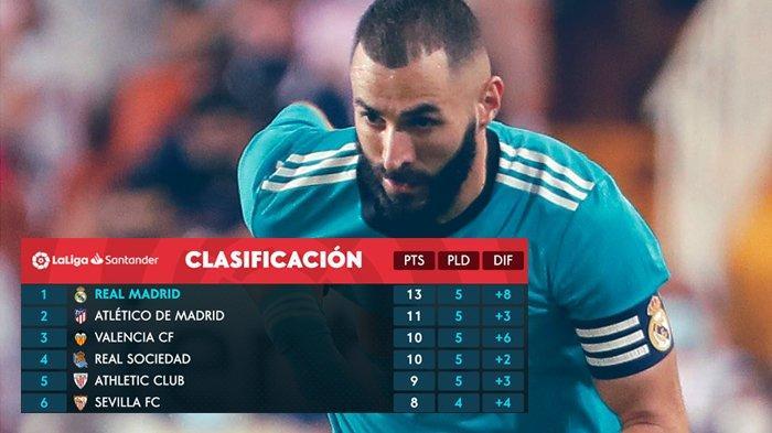 Hasil, Klasemen, Top Skor Liga Spanyol Setelah Real Madrid Menang, Karim Benzema 6 Gol
