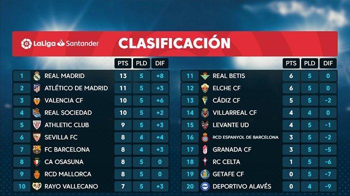 Hasil, Klasemen, Top Skor Liga Spanyol Setelah Barcelona Imbang, Karim Benzema 6 Gol