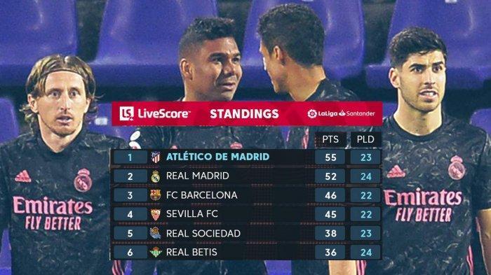 Hasil, Klasemen, Top Skor Liga Spanyol Setelah Atletico Kalah Real Madrid Menang, Luis Suarez 16 Gol