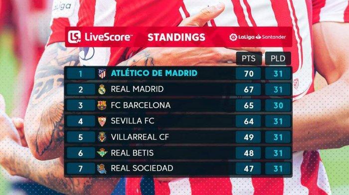 Hasil, Klasemen, Top Skor Liga Spanyol Setelah Atletico Menang Real Madrid Seri, Lionel Messi 23 Gol