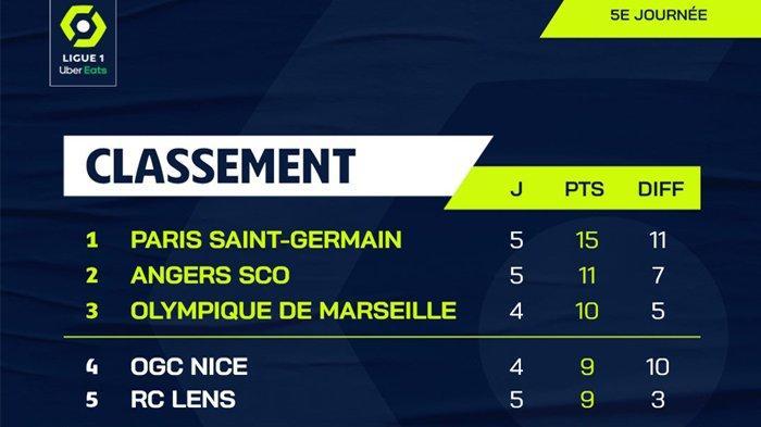 Hasil, Klasemen, Top Skor Liga Prancis 2021 Setelah PSG Menang Lille & AS Monaco Kalah, Mbappe 4 Gol
