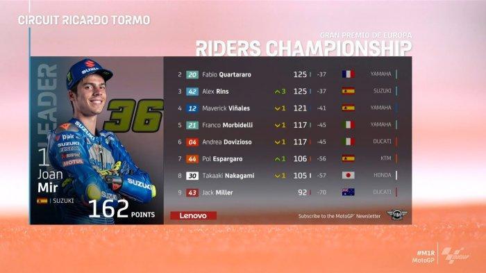 Klasemen MotoGP 2020 Sebelum MotoGP Valencia Live Trans7 Pukul 20.00 WIB