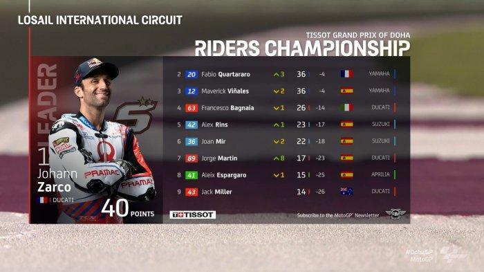 Klasemen MotoGP 2021 Setelah Fabio Quartararo Juara MotoGP Doha, Johann Zarco Nomor 1