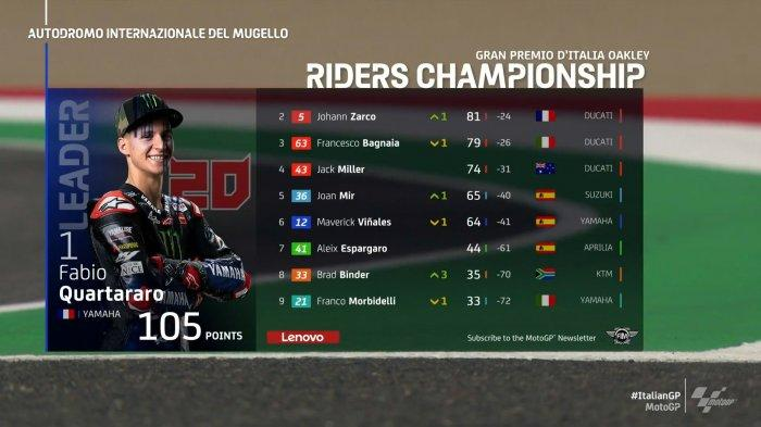 Klasemen MotoGP 2021 Setelah Fabio Quartararo Juara MotoGP Italia