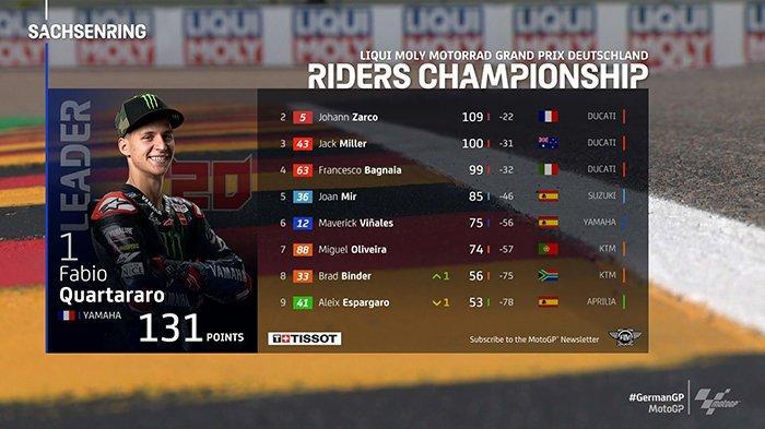 Klasemen MotoGP 2021 Setelah Marc Marquez Juara MotoGP Jerman, Fabio Quartararo Masih No 1