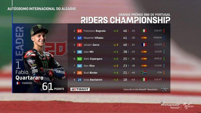 Klasemen MotoGP Setelah Fabio Quartararo Juara MotoGP Portugal, Marc Marquez Ungguli Valentino Rossi