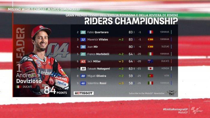 Klasemen MotoGP Emilia Romagna Setelah Maverick Vinales Juara, Andrea Dovizioso Masih Nomor 1