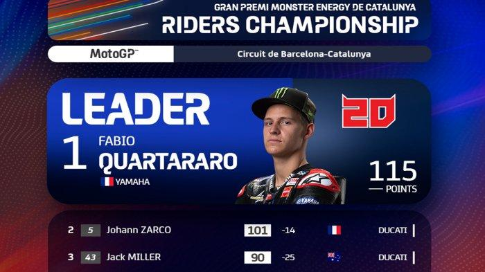 Klasemen MotoGP 2021 Setelah Oliveira Juara GP Catalunya, Quartararo No 1, Marquez 18, Rossi 19