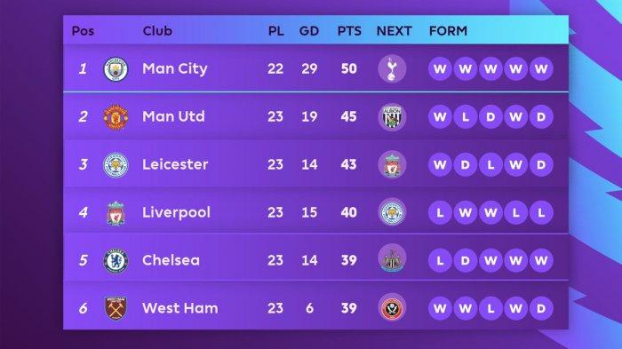 Hasil, Klasemen, Top Skor Liga Inggris Setelah Chelsea Menang, Liverpool Kalah, Mo Salah 16 Gol