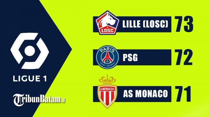 Hasil, Klasemen, Top Skor Liga Prancis Setelah PSG Menang, Lille Menang, Lyon Kalah, Mbappe 25 Gol