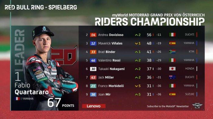 Klasemen MotoGP Setelah Andrea Dovizioso Juara MotoGP Austria, Quartararo Masih No 1, Rossi 5