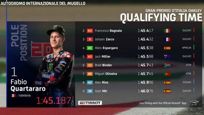 Hasil Kualifikasi MotoGP Italia 2021, Fabio Quartararo Pole Position, Marquez 11, Valentino Rossi 19