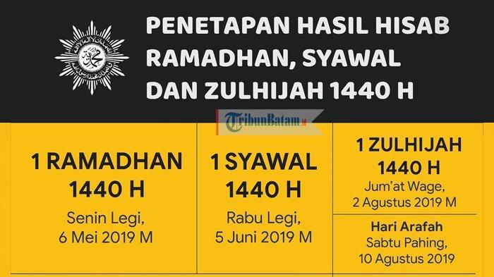 PUASA RAMADHAN 1440 H - PP Muhammadiyah Tetapkan Awal Puasa 6 Mei 2019, Pemerintah Kapan?