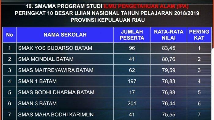 Smak Yos Sudarso Duduki Peringkat 1 Untuk Nilai Rata Rata Un Sma Ma Program Studi Ipa Tribun Batam