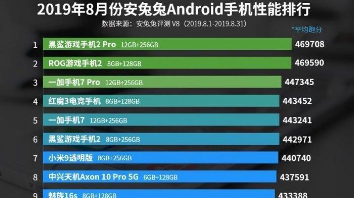 Android Terbaik Versi AnTuTu Bulan Agustus, Cek 10 Hape Ini