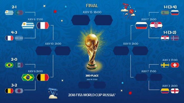 Jadwal Piala Dunia 2018 Hari Ini. Kolombia vs Inggris pada Rabu Dinihari Pukul 01.00 WIB