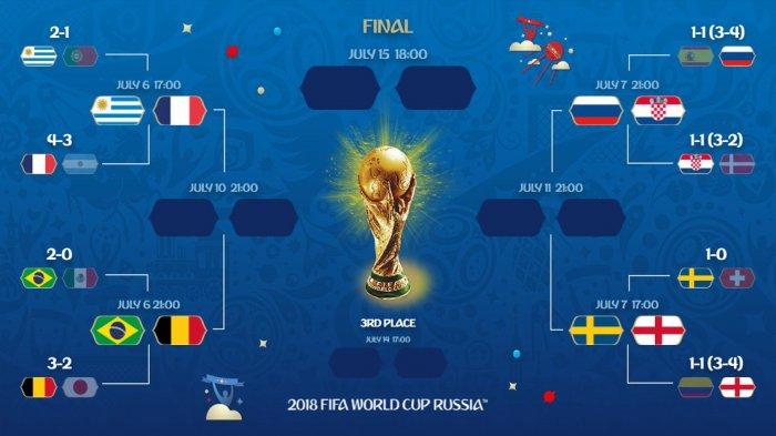 Jadwal Lengkap Babak 8 Besar Piala Dunia 2018. Dimulai Jumat Besok Pukul 21.00 WIB
