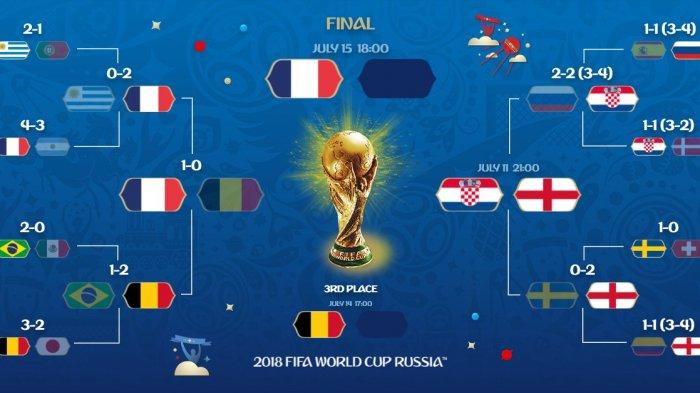 Jadwal Semifinal Kroasia vs Inggris. Kick Off Kamis Dinihari Pukul 01.00 WIB. Siapa Susul Prancis?