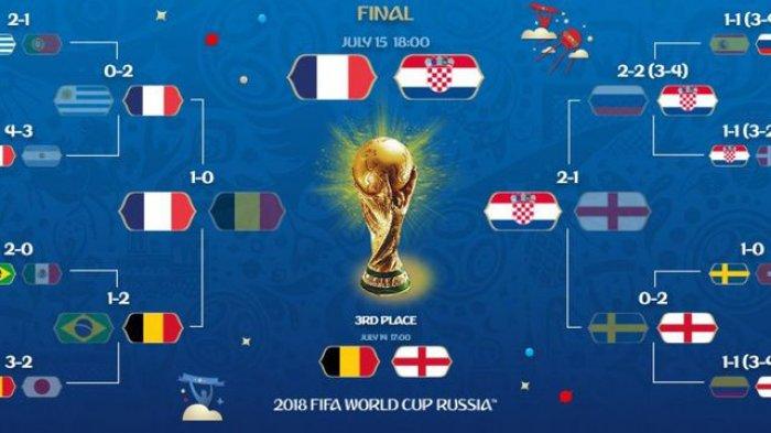 Jadwal Siaran Langsung  Piala Dunia 2018. Malam Ini Belgia vs Inggris