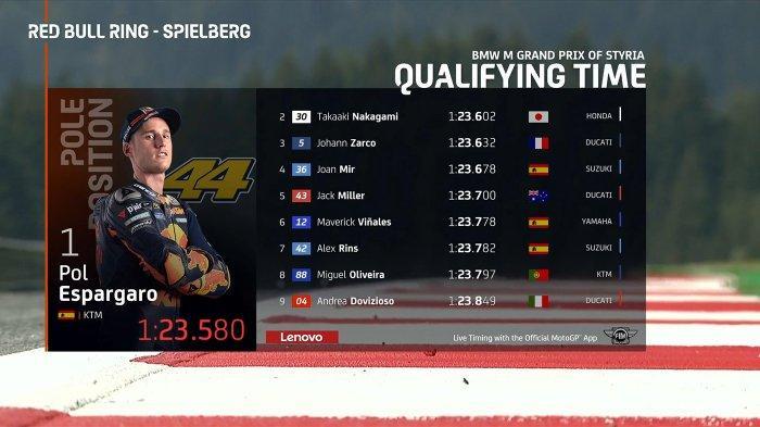 Hasil Kualifikasi MotoGP Styria, Pol Espargaro Pole Position, Dovizioso 9, Valentino Rossi 15