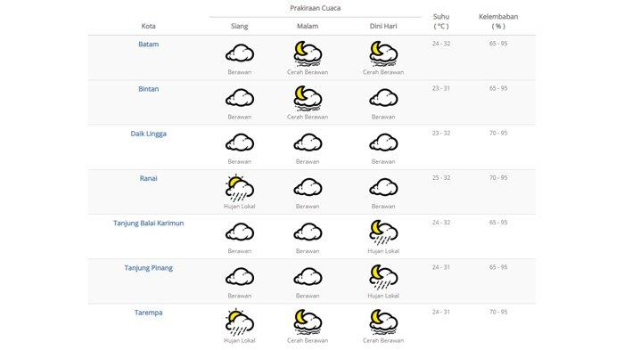 INFO CUACA - Tanjungpinang-Bintan Berpotensi Hujan, Ini Prakiraan Cuaca untuk 3 Hari kedepan
