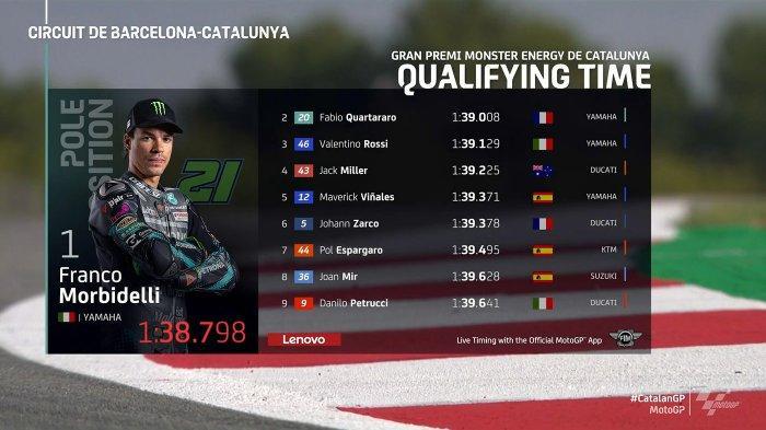 Hasil Kualifikasi MotoGP Catalunya, Morbidelli Pole, Valentino Rossi Start No 3 Peluang Naik Podium?