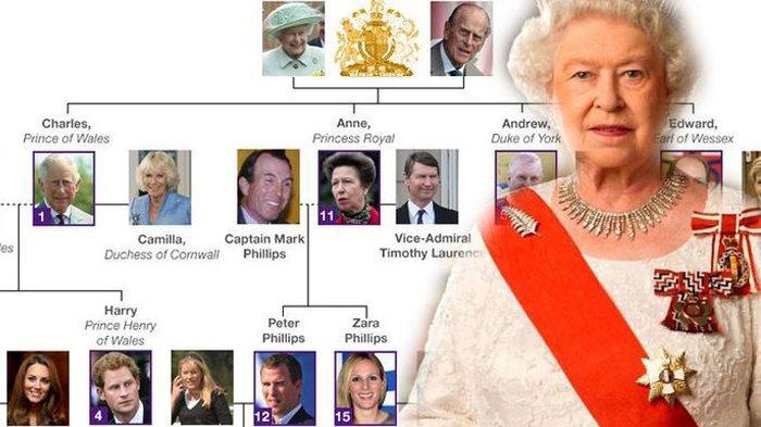 Siapakah Pewaris Tahta Kerajaan Inggris? Mungkihkah Jatuh ke Tangan Pangeran William?