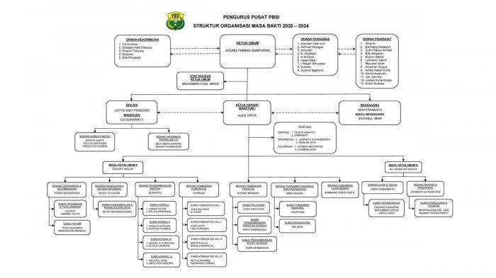 Daftar Nama Pengurus PBSI yang Baru, Rionny Mainaky Gantikan Susy Susanti, Taufik Hidayat Staf Ahli