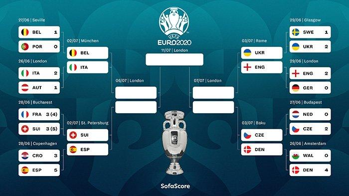 Jadwal Perempat Final Piala Eropa 2020, Jumat: Belgia vs Italia, Sabtu: Ukraina vs Inggris