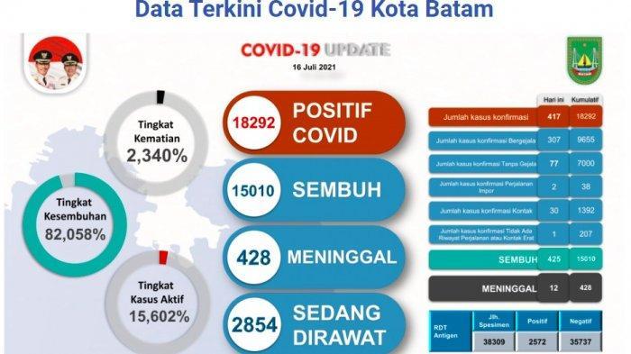 Kasus Covid di Batam Meroket, Sehari per 16 Juli 2021 Capai 417 Pasien & 12 Kematian