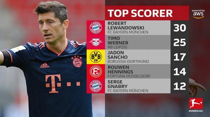Hasil, Klasemen dan Top Skor Liga Jerman Setelah Muenchen dan Dortmund Menang, Lewandowski 30 Gol