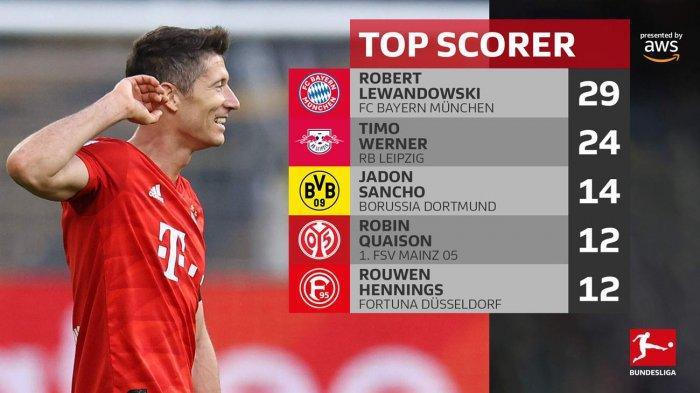 Hasil, Klasemen dan Top Skor Liga Jerman Setelah Bayern Munchen Pesta Gol, Lewandowski 29 Gol