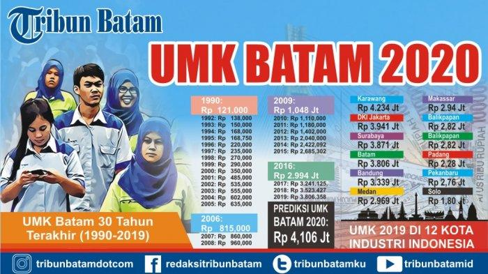 Unable to Apply UMK Batam 2020, One Company Asks for Postponement to the Manpower Department