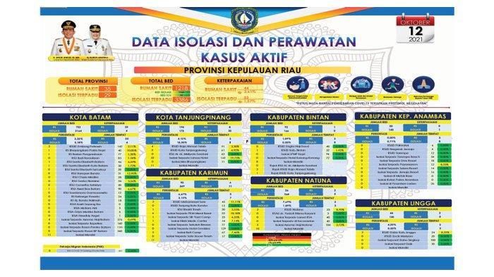 Satgas Covid-19: Pasien Sembuh Corona Kepri Tambah 220 Sejak Awal Oktober 2021