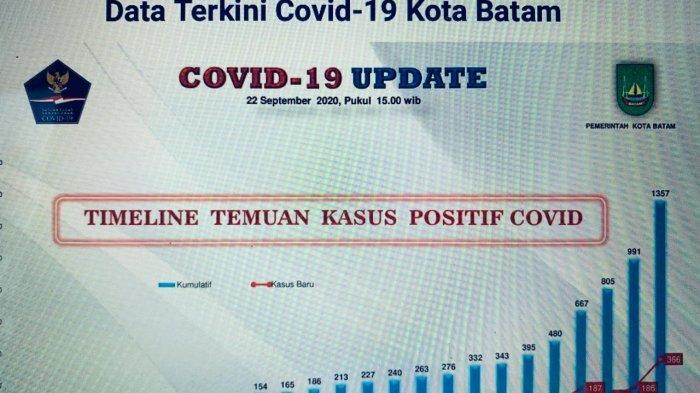 UPdate kasus COVID_19_Kota Batam_per_23-09-2020