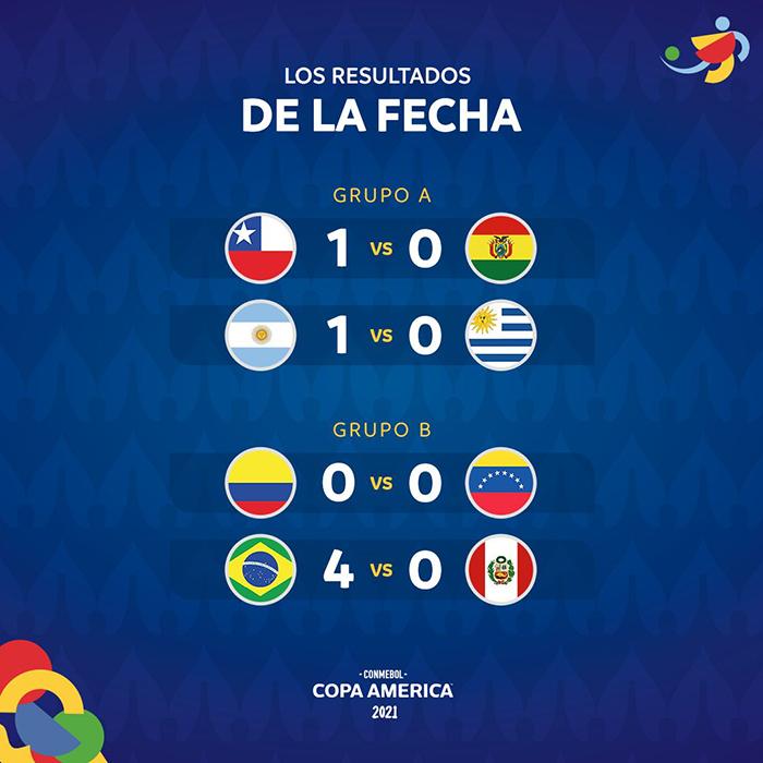 Hasil pertandingan matchday 2 Copa America 2021